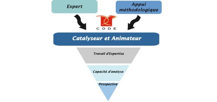 Conseils en développement économique à Bordeaux