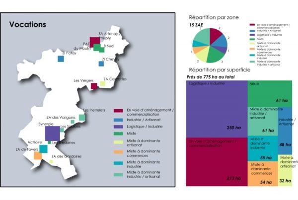 Analyse des zones d'activités dans le Loiret