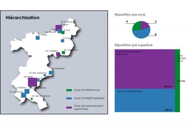Analyse des zones d'activités dans le Loiret - 2